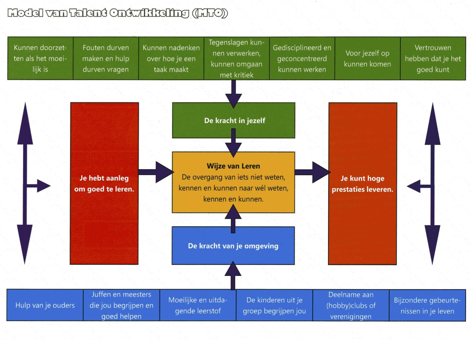 Model van Talentontwikkeling Kuipers